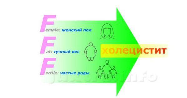 факторы риска холецистита