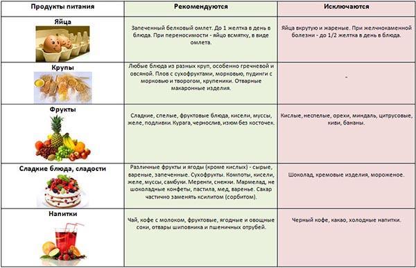 Холецистопанкреатит диета