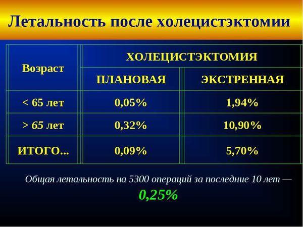 статистика летальных исходов