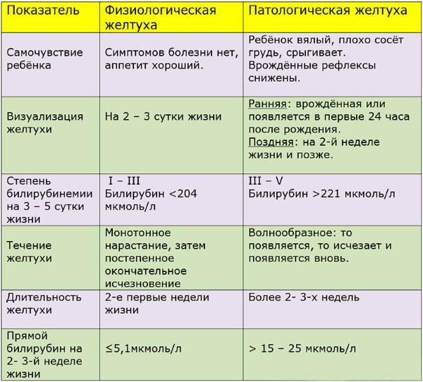таблица показателей желтухи