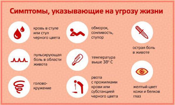 опасные симптомы