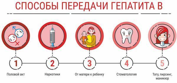 как передается гепатит в