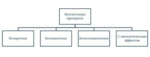 классификация желчегонных препаратов