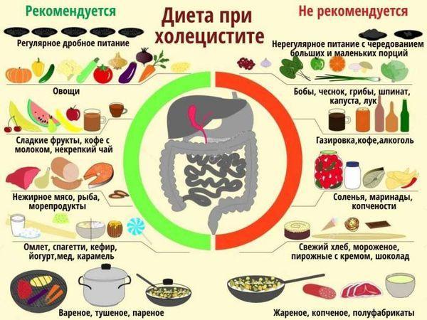 Блюда при диете холецистита