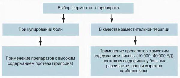 выбор препарата