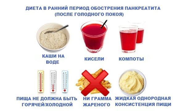 питания после голодания